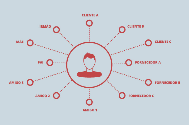 O que é network