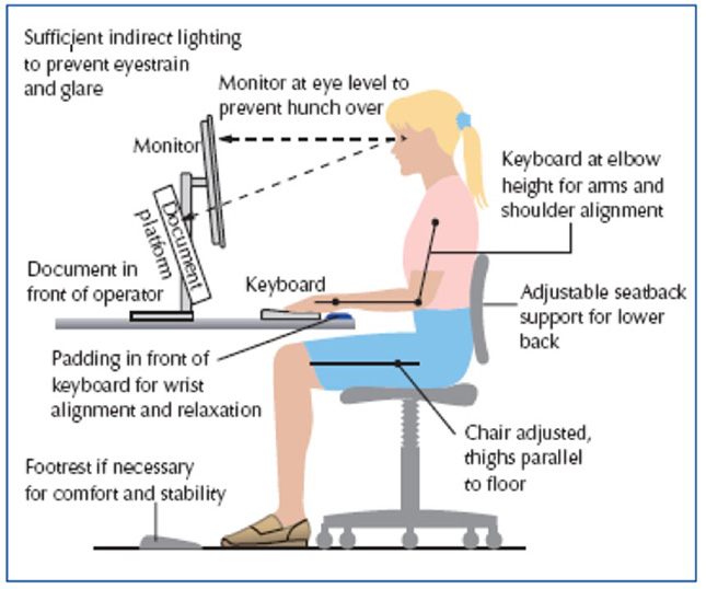 right-posture-on-computer